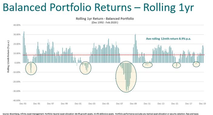 Balanced portfolio returns