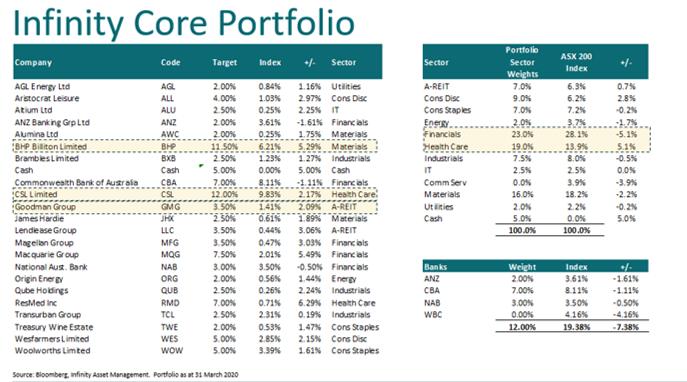 Infinity core portfolio