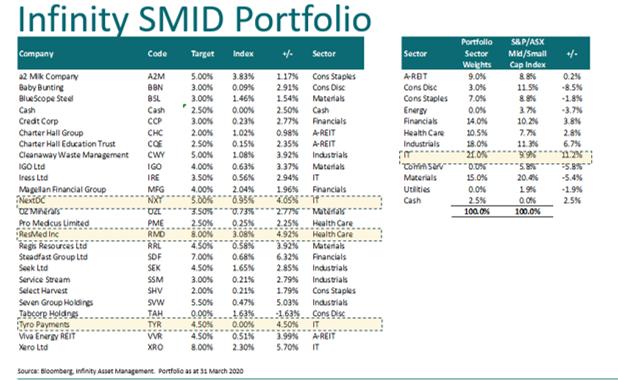 Infinity SMID portfolio