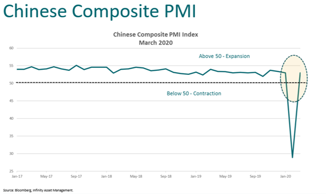Chinese composite PMI