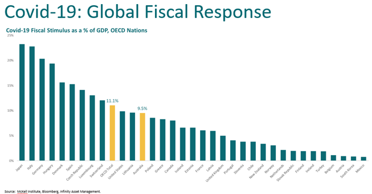 Global fiscal response