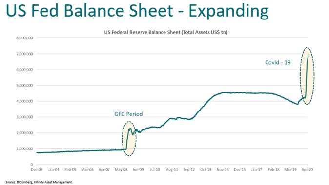 US Fed balance sheet expanding