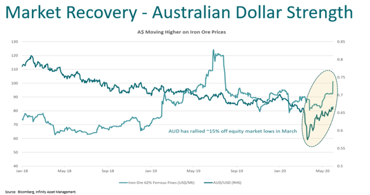 Market recovery and Australian Dollar strength