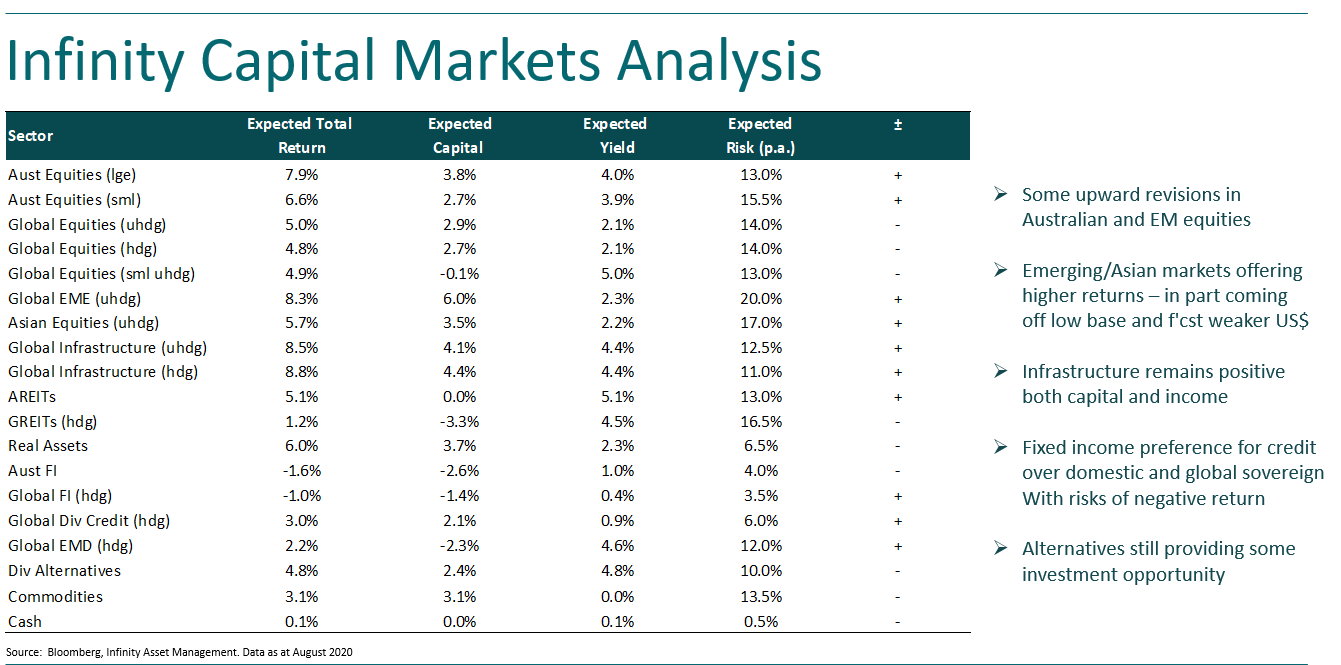 Infinity Capital Markets Analysis