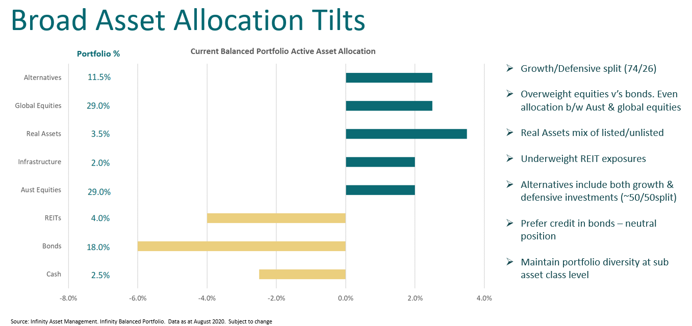 Broad Asset Allocation Tilts